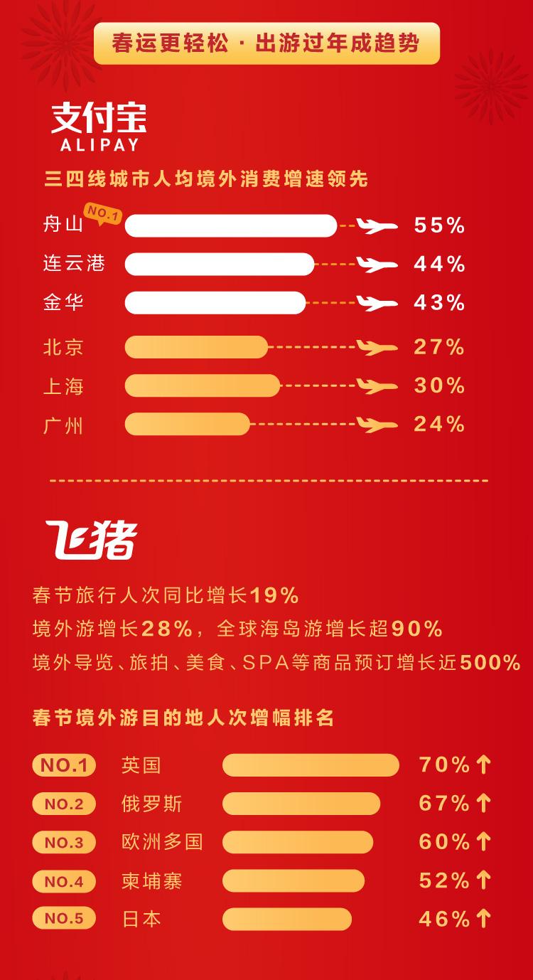 2019春节经济报告之三-春运