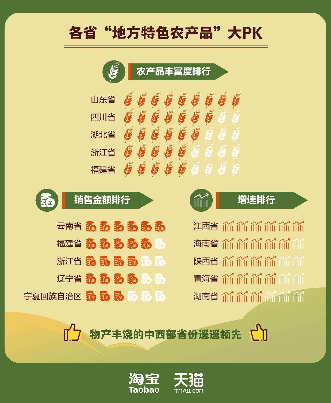 全国特色农产品上行报告-05