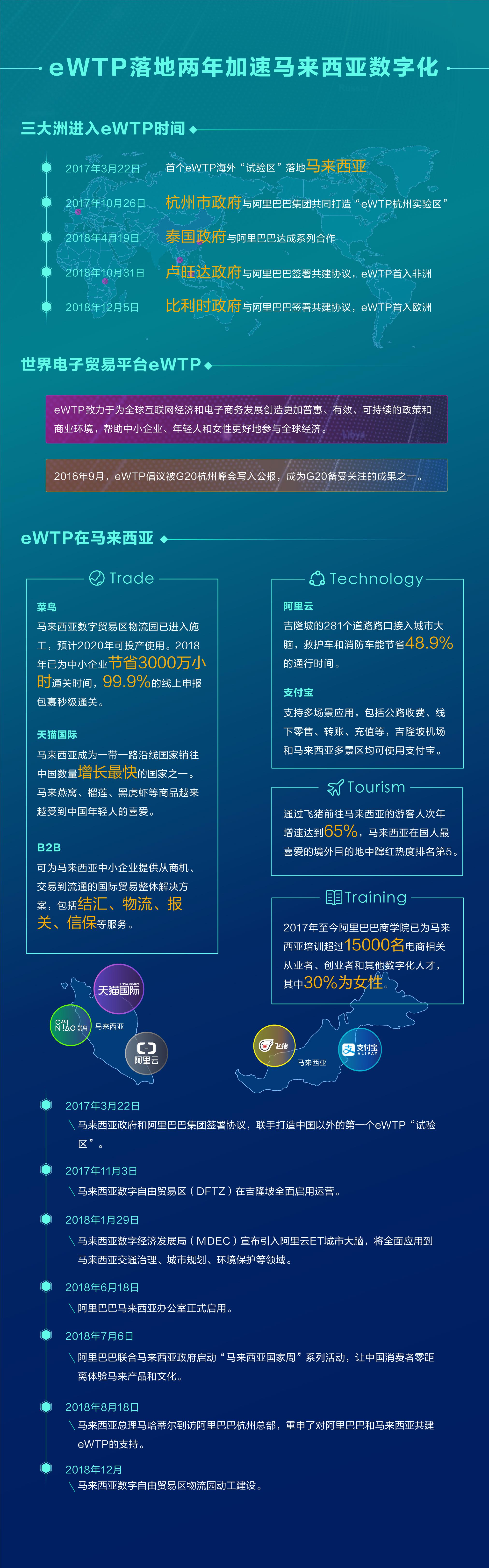 长图:eWTP落地两年加速马来西亚数字化
