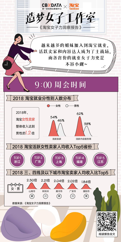 淘宝女性卖家收入是男性的1.2倍