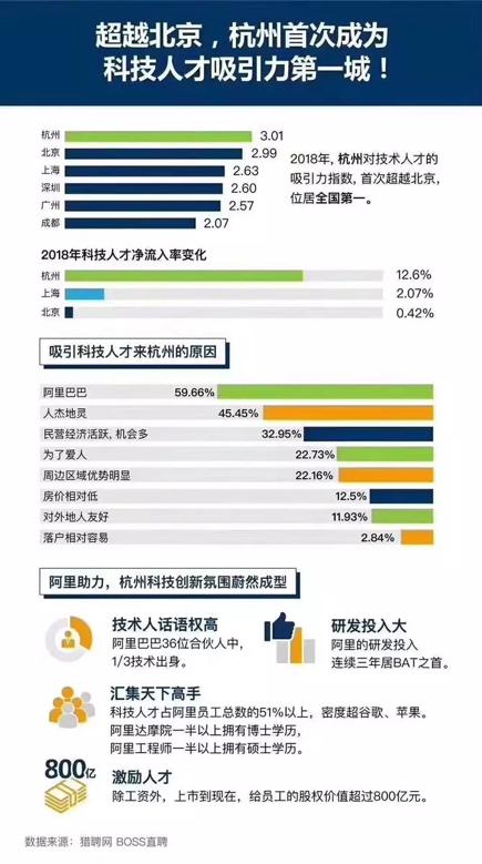新闻图2、杭州人才净流入图
